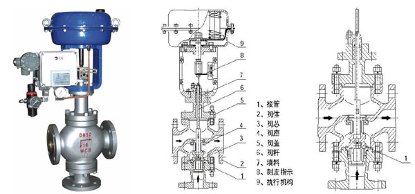 ZMAX/Q气动三通调节阀有合流与分流两种作用方式,在某些场合可以代替两个二通阀和一个三通阀接管而得到广泛运用。实现对压力、流量、温度、液位等参数的调节,阀芯结构采用圆筒薄壁窗口,并采用阀芯侧面导向,稳定性好、不易产生震动、噪声低、允许使用压差大,连线简单等特点。公称通径和压差较小时,合流阀可用于分流场合,可互换使用,但公称通径大于DN100和压差较大的分流场合,不能互换使用。